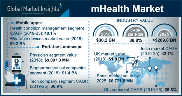 Germany mHealth Market, by Application, 2018 & 2025 (USD Million)