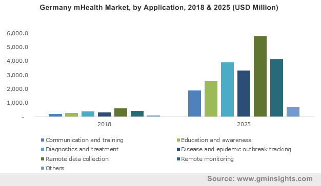 mHealth Market Growth Statistics 2019-2025 | Global