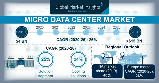 Micro Data Center Market