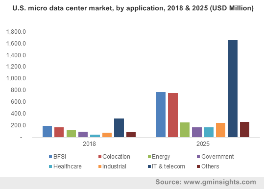 U.S. micro data center market, by application, 2018 & 2025 (USD Million)