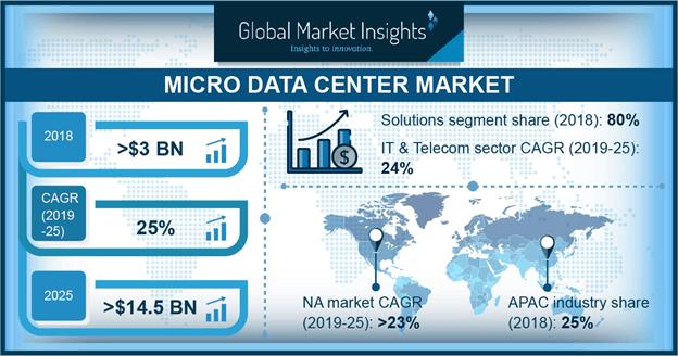 Micro Data Center Market