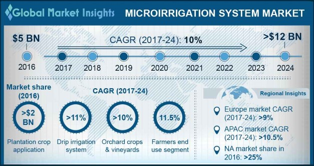 North America Micro-irrigation Systems Market, By Application, 2016 & 2024, (USD Million)