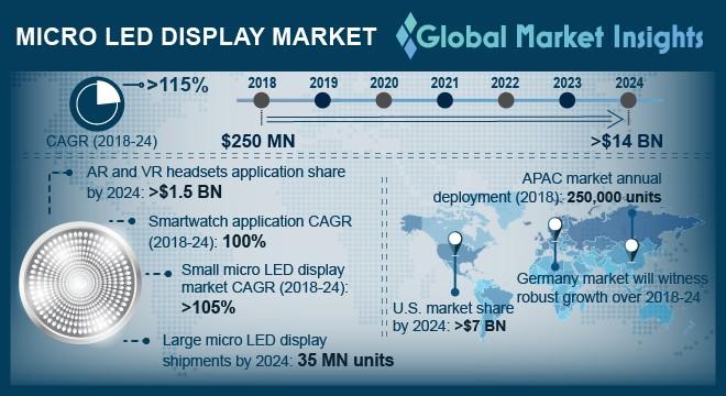 UK micro LED display market size, by panel size, 2018 - 2024 (USD Million)