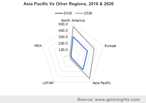 Asia Pacific Vs Other Regions