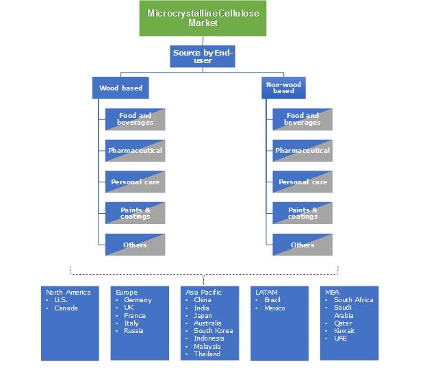 Microcrystalline Cellulose Market Segmentation