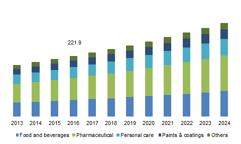 U.S. Microcrystalline Cellulose Market Size, By End-user, 2013 – 2024 (USD Million)