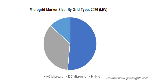 Microgrid Market By Grid Type