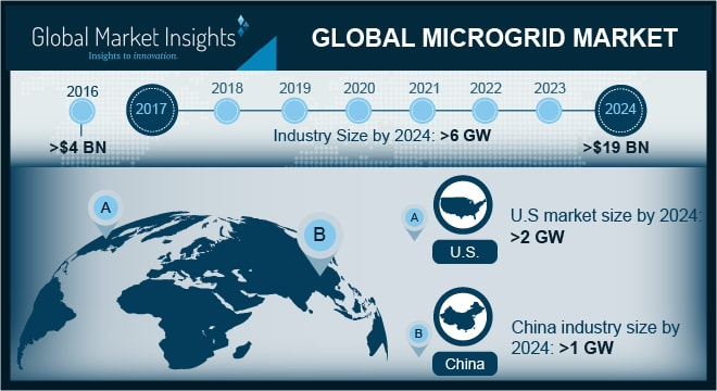 China Microgrid Market Size, By Grid Type, 2016 & 2024 (USD Million)