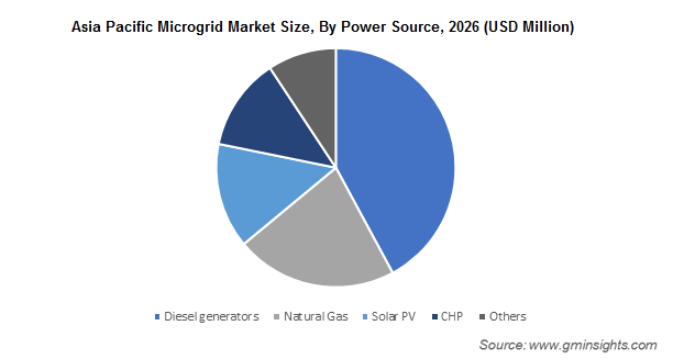 Asia Pacific Microgrid Market By Power Source