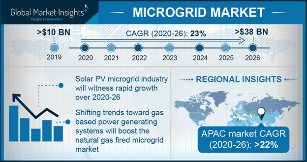 Europe Microgrid Market Size, By Power Source, 2016 & 2024 (USD million)