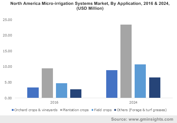U.S. Microirrigation System Market, By Application, 2013-2024, (USD Million)