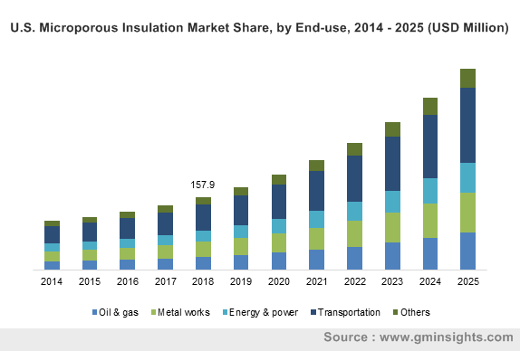 U.S. Microporous Insulation Market by End-use Sector