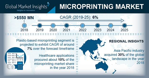 U.S. microprinting market, by end-use, 2018 & 2025 (USD Million)