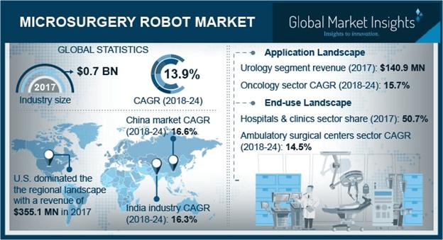 Microsurgery robot Market