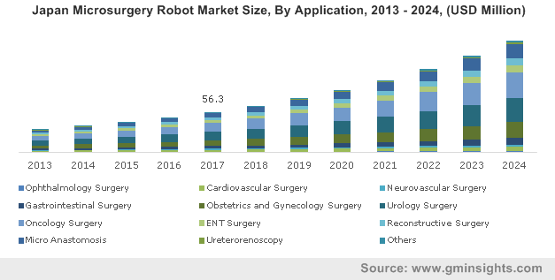 Japan Microsurgery Robot Market Size, By Application, 2013 – 2024, (USD Million)
