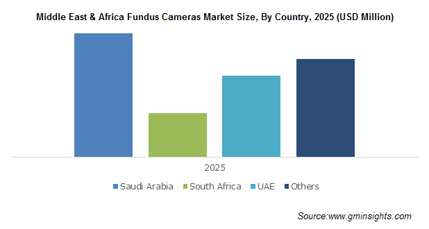 Middle East & Africa Fundus Cameras Market