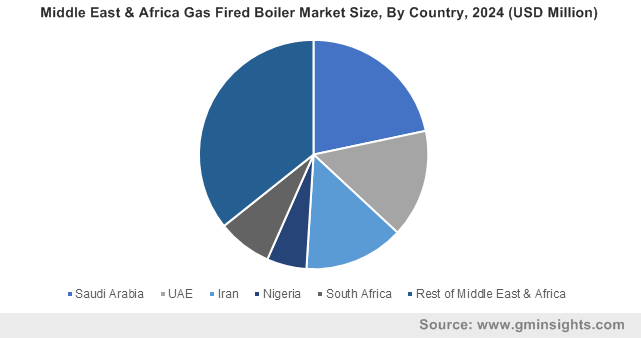 Middle East & Africa Gas Fired Boiler Market Size, By Country, 2024 (USD Million)