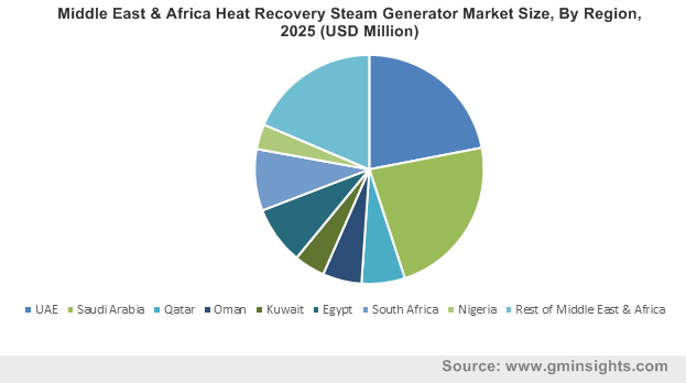 Middle East & Africa Heat Recovery Steam Generator Market Size, By Region, 2025 (USD Million)