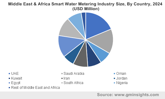 Middle East & Africa Smart Water Metering Industry By Country
