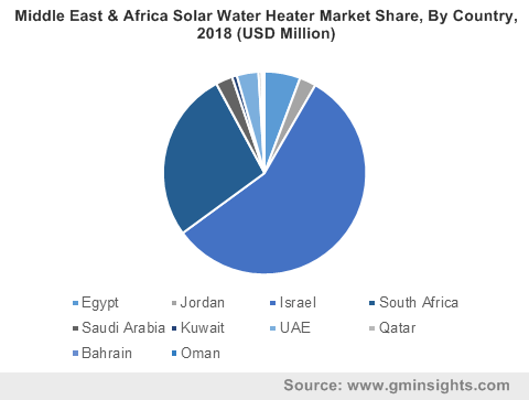Middle East & Africa Solar Water Heater Market By Country