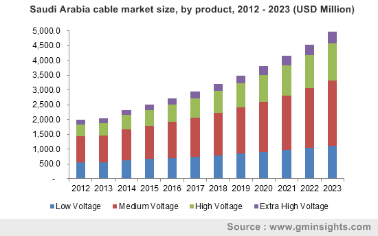 Saudi Arabia cable market size, by product, 2012 - 2023 (USD Million)