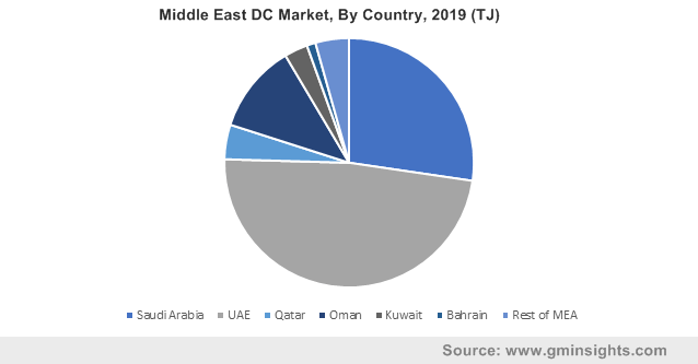 Middle East DC Market, By Country, 2019 (TJ)