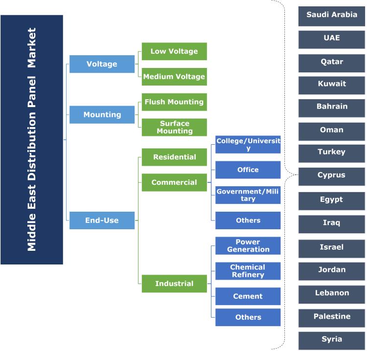 Middle East Distribution Panel Market Segmentation