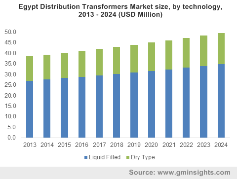 Egypt Distribution Transformers Market size, by technology, 2013 - 2024 (USD Million)
