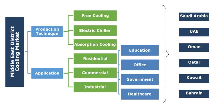 Middle East District Cooling Market Segmentation