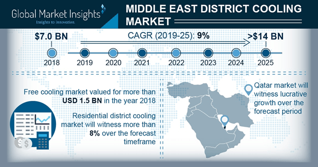 UAE District Cooling Market, By Production Technique, 2018 & 2025 (000 RT)