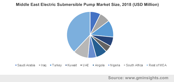 Middle East Electric Submersible Pump Market Size, 2018 (USD Million)