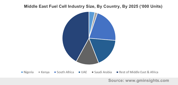 Middle East Fuel Cell Industry Size, By Country, By 2025 ('000 Units)