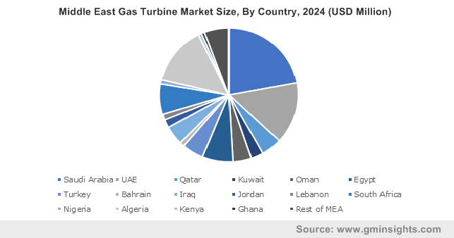 Middle East Gas Turbine Market Size, By Country, 2024 (USD Million)