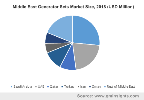 Middle East Generator Sets Market Size, 2018 (USD Million)
