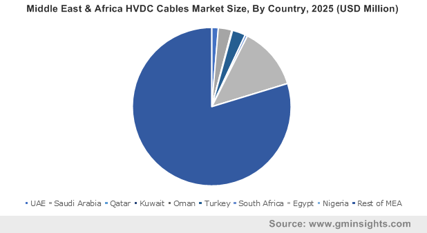 Middle East & Africa HVDC Cables Market Size, By Country, 2025 (USD Million)