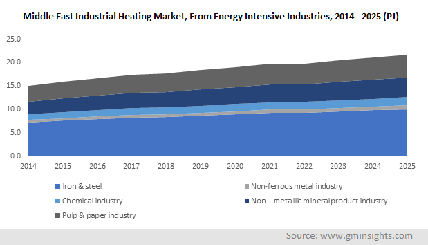 Middle East Industrial Heating Market Share, From Energy Intensive Industries, 2014 - 2025 (PJ)