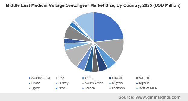Middle East Medium Voltage Switchgear Market Size, By Country, 2025 (USD Million)