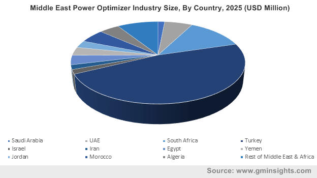 Middle East Power Optimizer Industry Size, By Country, 2025 (USD Million)