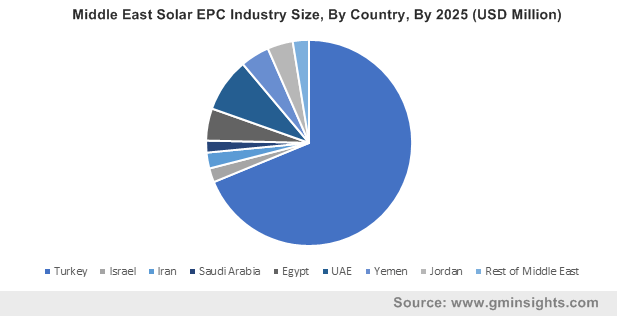 Middle East Solar EPC Industry Size, By Country, By 2025 (USD Million)
