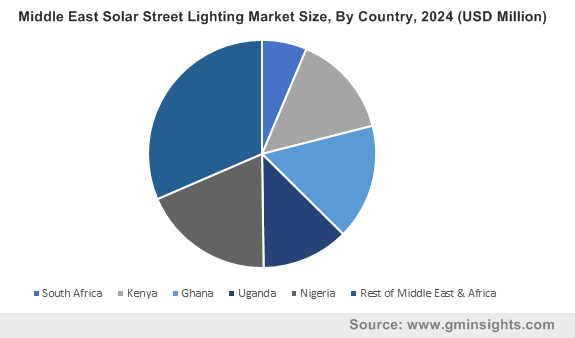 Middle East Solar Street Lighting Market By Country