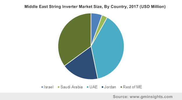 Middle East String Inverter Market Size, By Country, 2017 (USD Million)
