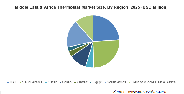Middle East & Africa Thermostat Market Size, By Region, 2025 (USD Million)