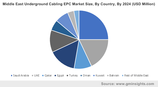 Middle East Underground Cabling EPC Market By Country