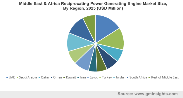 Middle East & Africa Reciprocating Power Generating Engine Market Size, By Region, 2025 (USD Million)