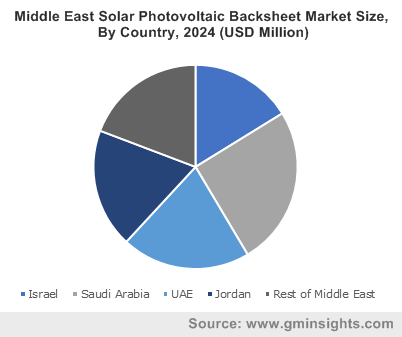 Middle East Solar Photovoltaic Backsheet Market By Country