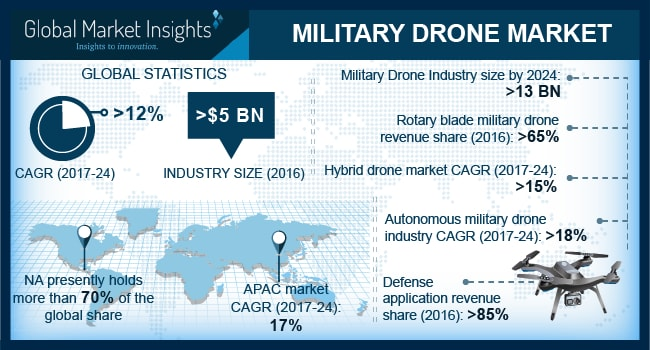 Military Drone Market