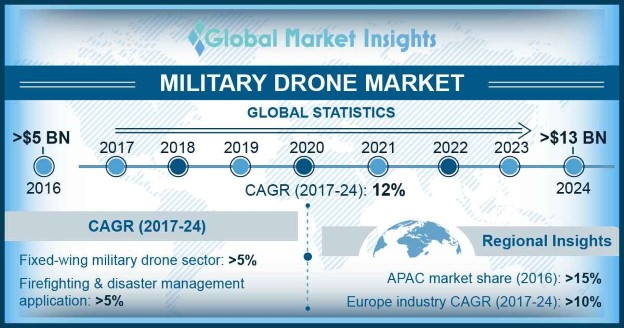 Canada Military Drone Market Share, By Type, 2016