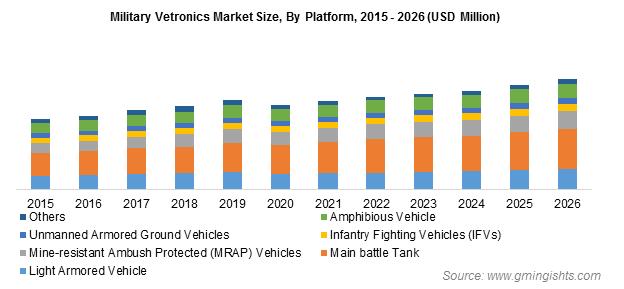 Military Vetronics Market By Platform