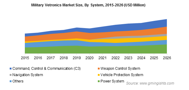 Military Vetronics Market By System