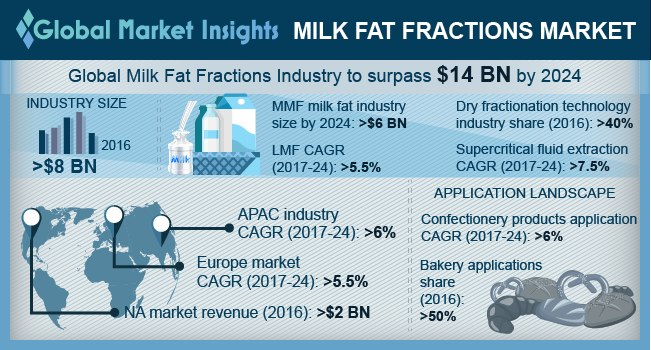 Global Milk Fat Fractions Market